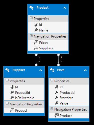 Blog - EF - Using SqlBulkCopy and temp tables - DB