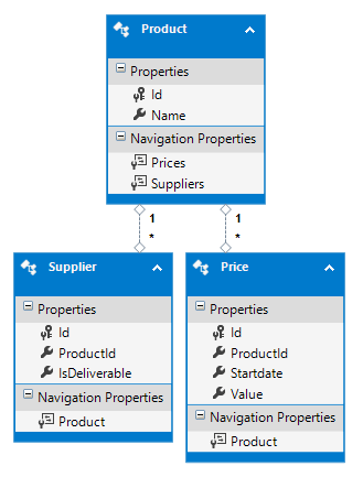Entity Framework: High performance querying trick using